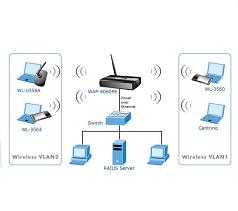 Proveedores de Terminales de red