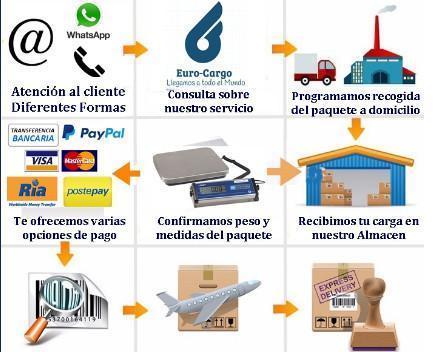 Servicios de calidad. Cumplimos con todos los pasos para que su mercancía llegue a destino sin ningún tipo de problemas