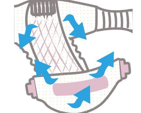 Barreras antifuga más eficientes. Evitan el escape de fluidos hasta que el núcleo los absorba