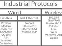 Protocolos Ind 4.0