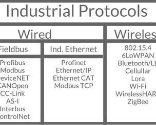 Ingeniería de Automatización Industrial.Integra protocolos de bus de campo, eth y wireless