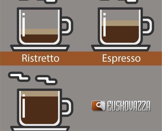 Café a tu gusto. ¿Sabias la cantidad de café que tiene un espresso o un ristretto? En esta imagen te l