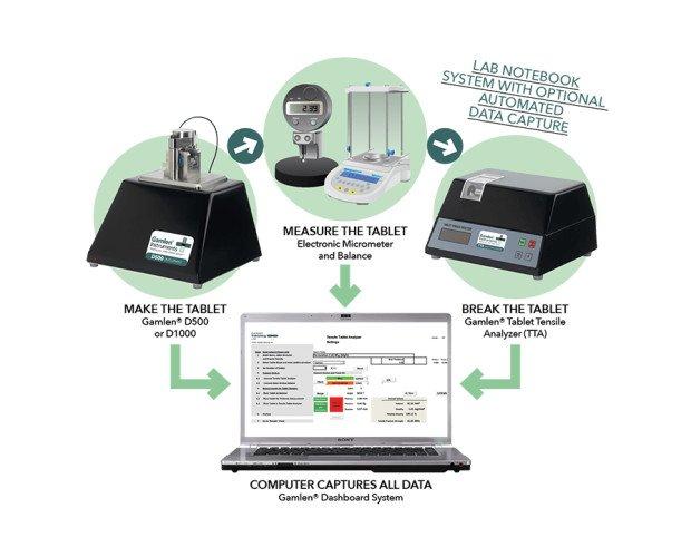 Equipamiento para Pruebas y Ensayos.El proceso de análisis es fácil de realizar, rápido y completo.