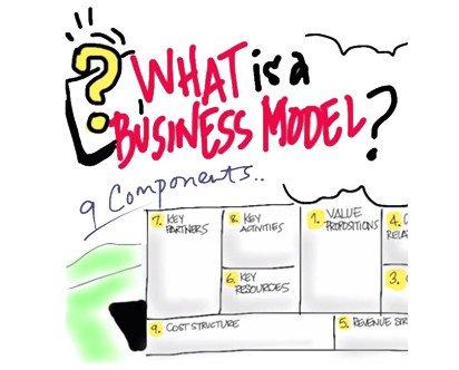 Modelo de negocio. Se define el proyecto online y todas las funcionalidades para su monetización