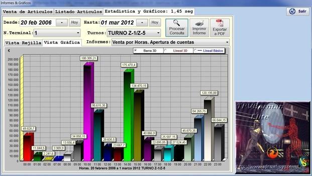 Informes Gráficos. Informes Gráficos sobre Ventas y otros valores.