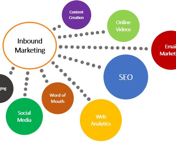 Inbound Marketing. Ofrecemos soluciones de marketing integrales
