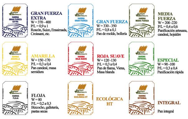 Proveedores de harina. Nuestra variedad de harinas de trigo