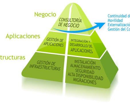 Oferta integral de soluciones. En Tecnología de la información